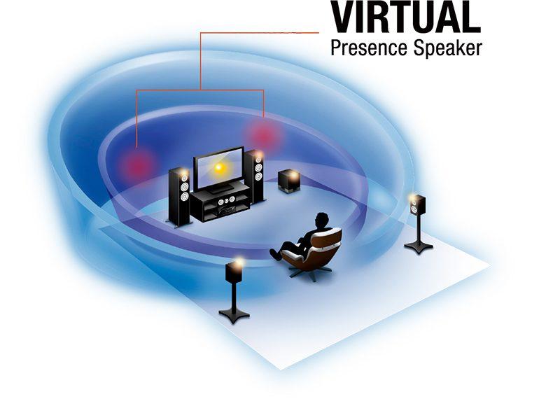 virtual speaker technology